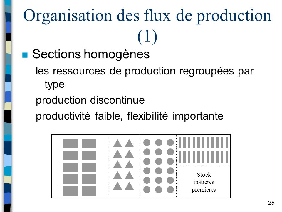 25 Organisation des flux de production (1) n Sections homogènes les ressources de production regroupées par type production discontinue productivité f