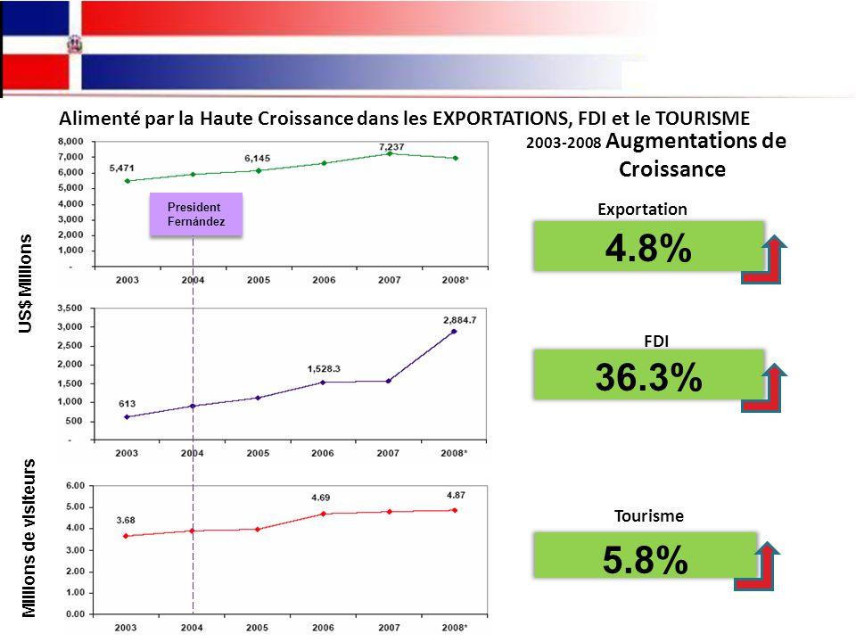 Alimenté par la Haute Croissance dans les EXPORTATIONS, FDI et le TOURISME 2003-2008 Augmentations de Croissance US$ Millions Millions de visiteurs President Fernández President Fernández FDI 36.3% Tourisme 5.8% Exportation s 4.8%