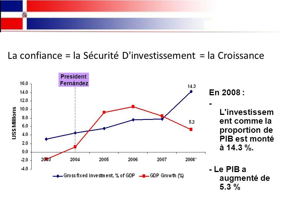La confiance = la Sécurité D investissement = la Croissance En 2008 : - L investissem ent comme la proportion de PIB est monté à 14.3 %.