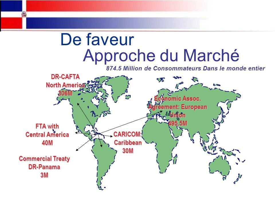 De faveur Approche du Marché 874.5 Million de Consommateurs Dans le monde entier CARICOM:Caribbean30MDR-CAFTA North America 306M Economic Assoc.