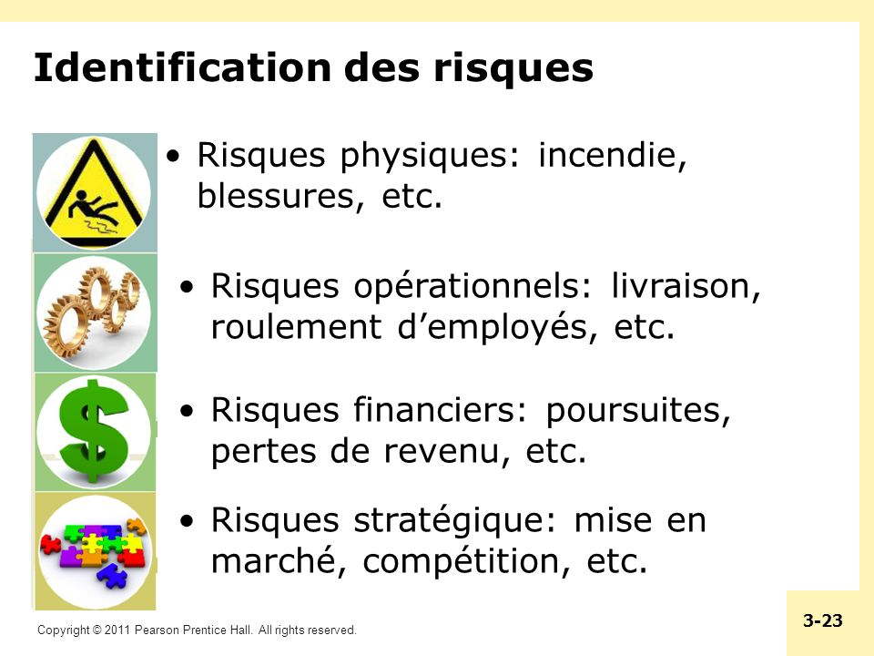 Copyright © 2011 Pearson Prentice Hall. All rights reserved. 3-23 Identification des risques Risques physiques: incendie, blessures, etc. Risques opér