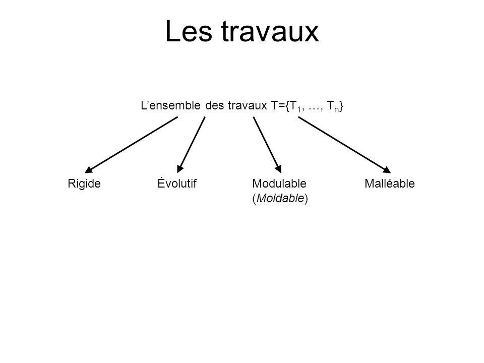 Les travaux Lensemble des travaux T={T 1, …, T n } RigideModulable (Moldable) Malléable Évolutif