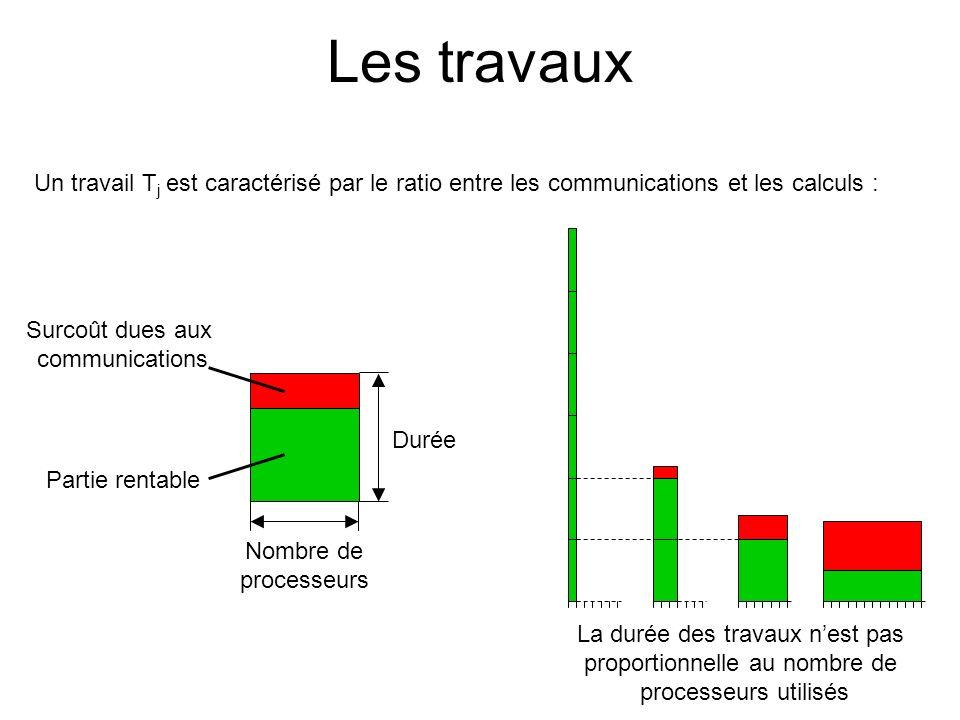 Les travaux Un travail T j est caractérisé par le ratio entre les communications et les calculs : La durée des travaux nest pas proportionnelle au nom