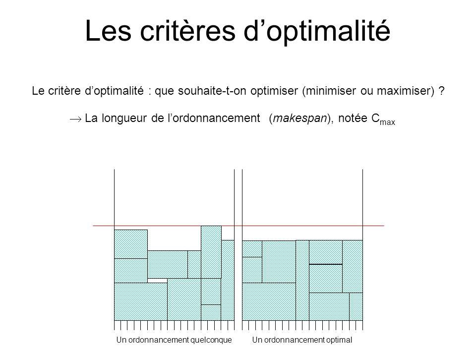 Les critères doptimalité La longueur de lordonnancement (makespan), notée C max Le critère doptimalité : que souhaite-t-on optimiser (minimiser ou max