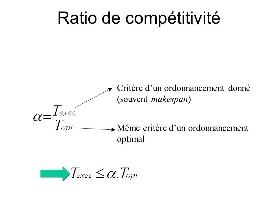 Ratio de compétitivité Critère dun ordonnancement donné (souvent makespan) Même critère dun ordonnancement optimal