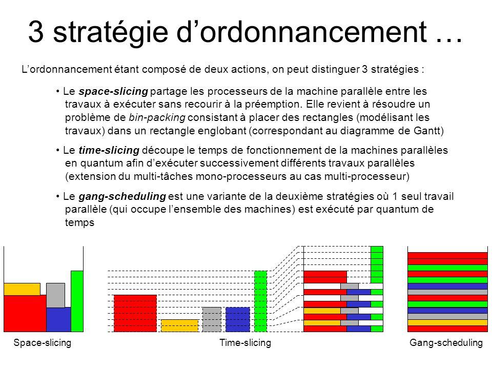 3 stratégie dordonnancement … Lordonnancement étant composé de deux actions, on peut distinguer 3 stratégies : Le space-slicing partage les processeur