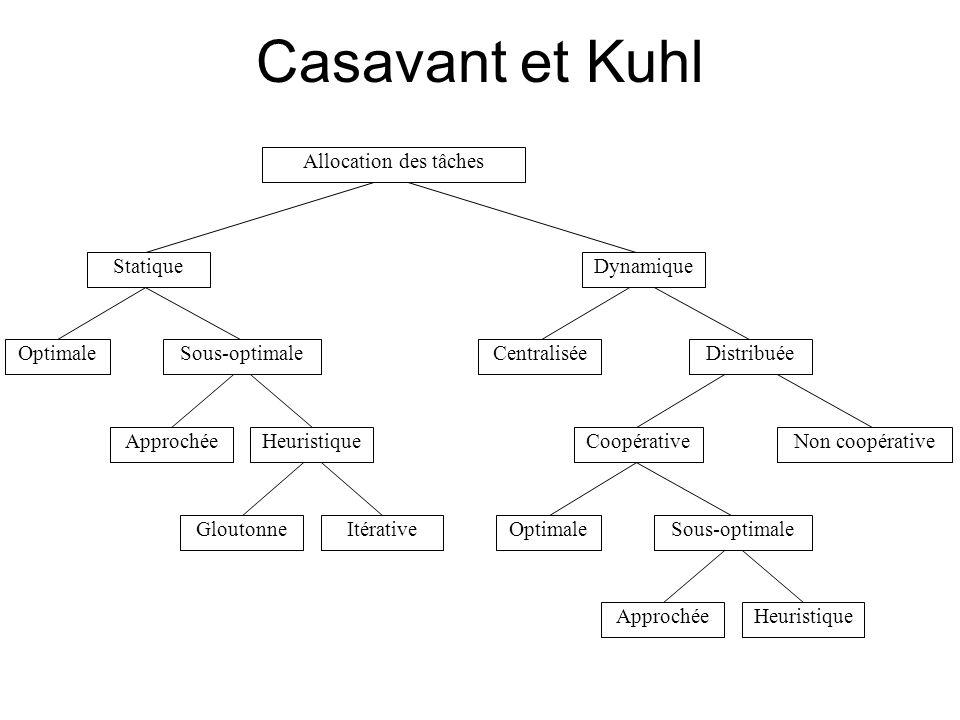 Casavant et Kuhl ApprochéeHeuristique Sous-optimaleOptimale CoopérativeNon coopérative DistribuéeCentralisée Dynamique ApprochéeHeuristique Sous-optim