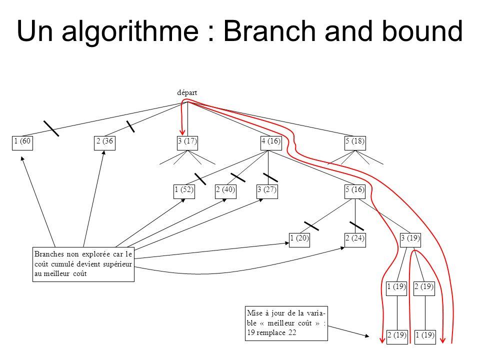 Un algorithme : Branch and bound 3 (17)4 (16)5 (18)1 (602 (36 départ 1 (20) 2 (24) 1 (19)2 (19) 3 (19) 5 (16)1 (52)2 (40)3 (27) 2 (19)1 (19) Mise à jo