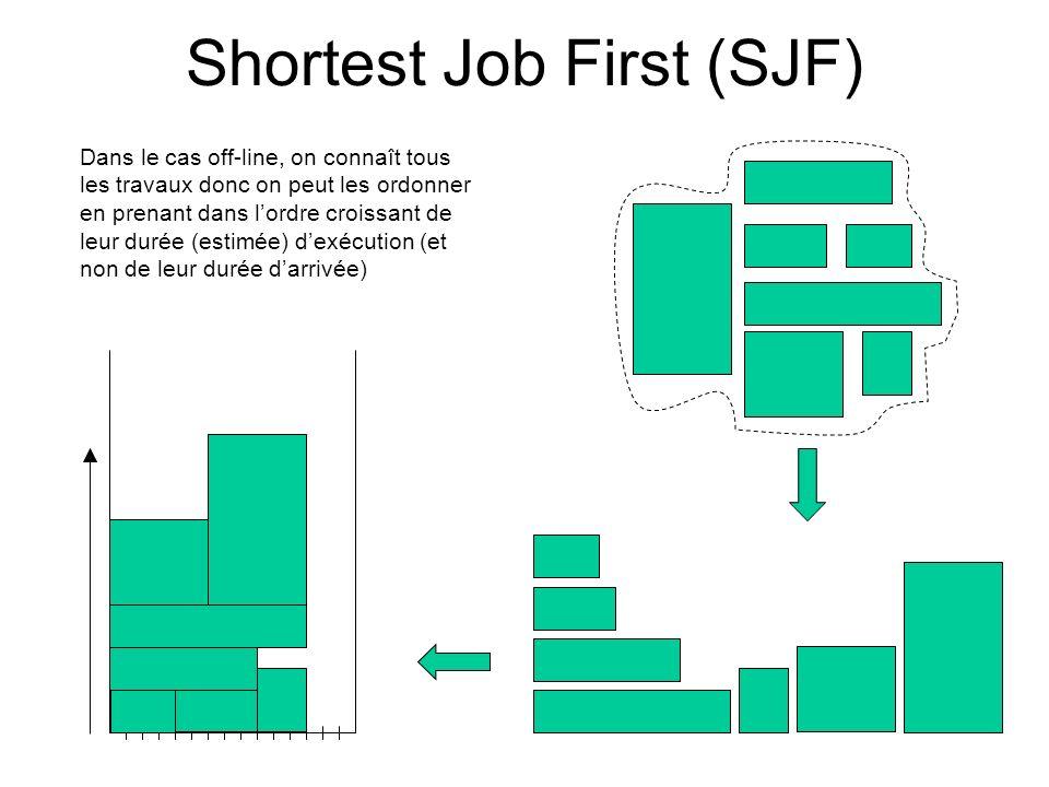 Shortest Job First (SJF) Dans le cas off-line, on connaît tous les travaux donc on peut les ordonner en prenant dans lordre croissant de leur durée (e