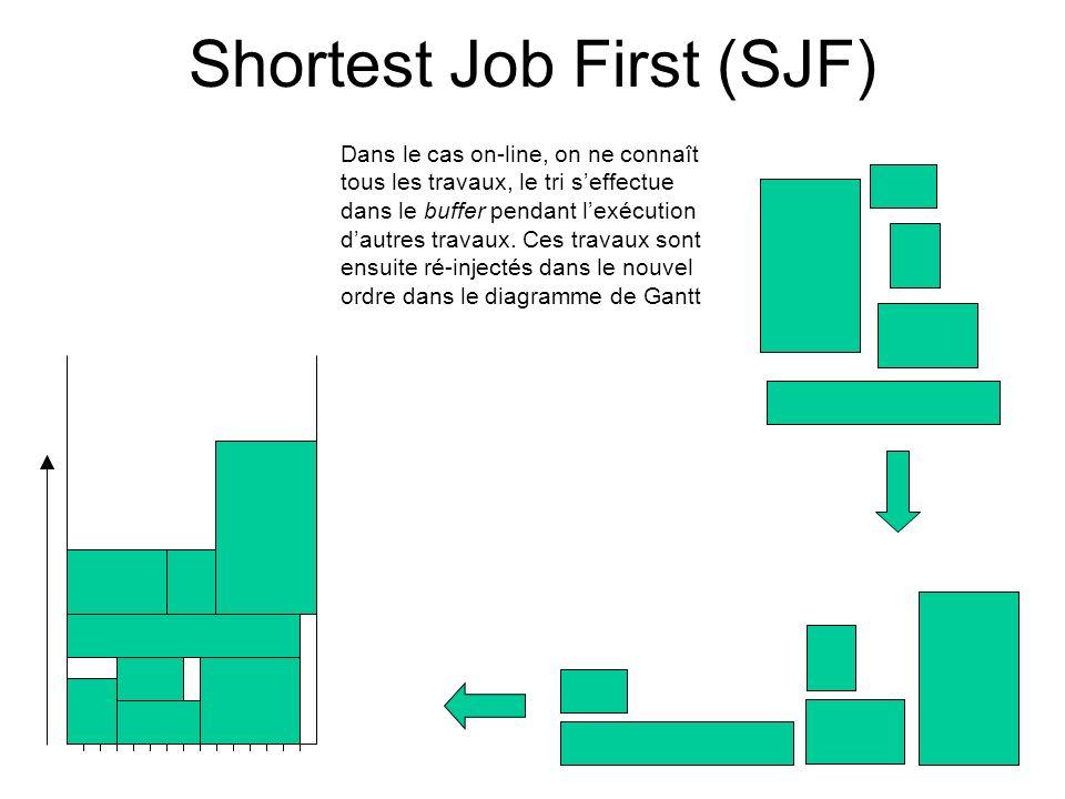 Shortest Job First (SJF) Dans le cas on-line, on ne connaît tous les travaux, le tri seffectue dans le buffer pendant lexécution dautres travaux. Ces
