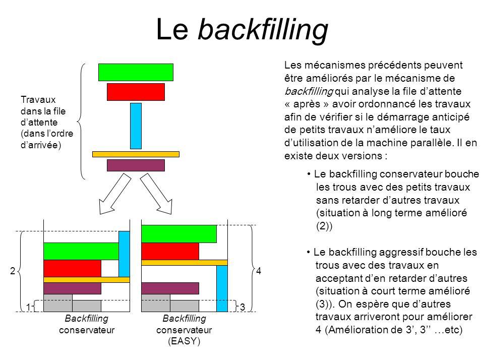 Le backfilling 3 4 1 2 Travaux dans la file dattente (dans lordre darrivée) Backfilling conservateur Backfilling conservateur (EASY) Les mécanismes pr