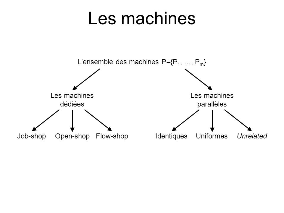 Les machines Lensemble des machines P={P 1, …, P m } Les machines dédiées Job-shopOpen-shopFlow-shop Les machines parallèles IdentiquesUniformesUnrelated