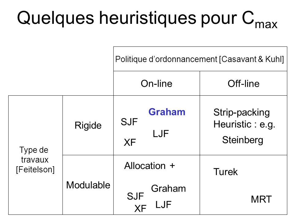 Quelques heuristiques pour C max Type de travaux [Feitelson] Rigide Modulable Politique dordonnancement [Casavant & Kuhl] On-line Off-line Graham SJF LJF XF Graham SJF LJF XF Allocation + Strip-packing Heuristic : e.g.