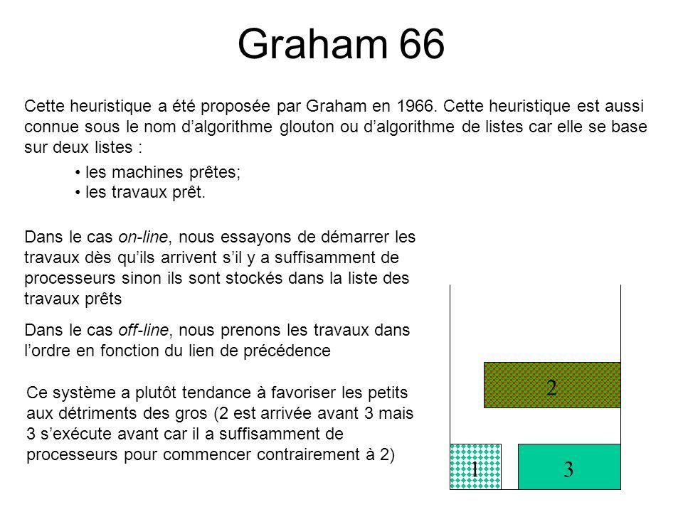 Graham 66 Cette heuristique a été proposée par Graham en 1966. Cette heuristique est aussi connue sous le nom dalgorithme glouton ou dalgorithme de li