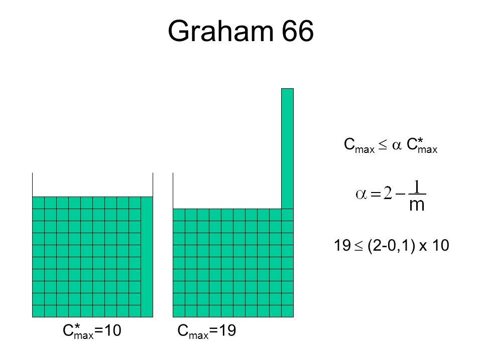 Graham 66 C max =10C max =19 * C max * 19 (2-0,1) x 10