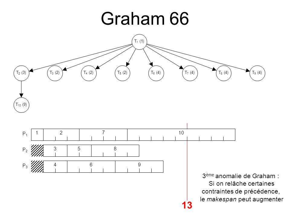 Graham 66 P1P1 P2P2 P3P3 T 1 (1) T 10 (9) T 6 (4)T 7 (4) T 8 (4)T 9 (4) T 2 (3)T 3 (2)T 4 (2)T 5 (2) 13 1 T 1 (1) T 10 (9) T 6 (4)T 7 (4) T 8 (4)T 9 (