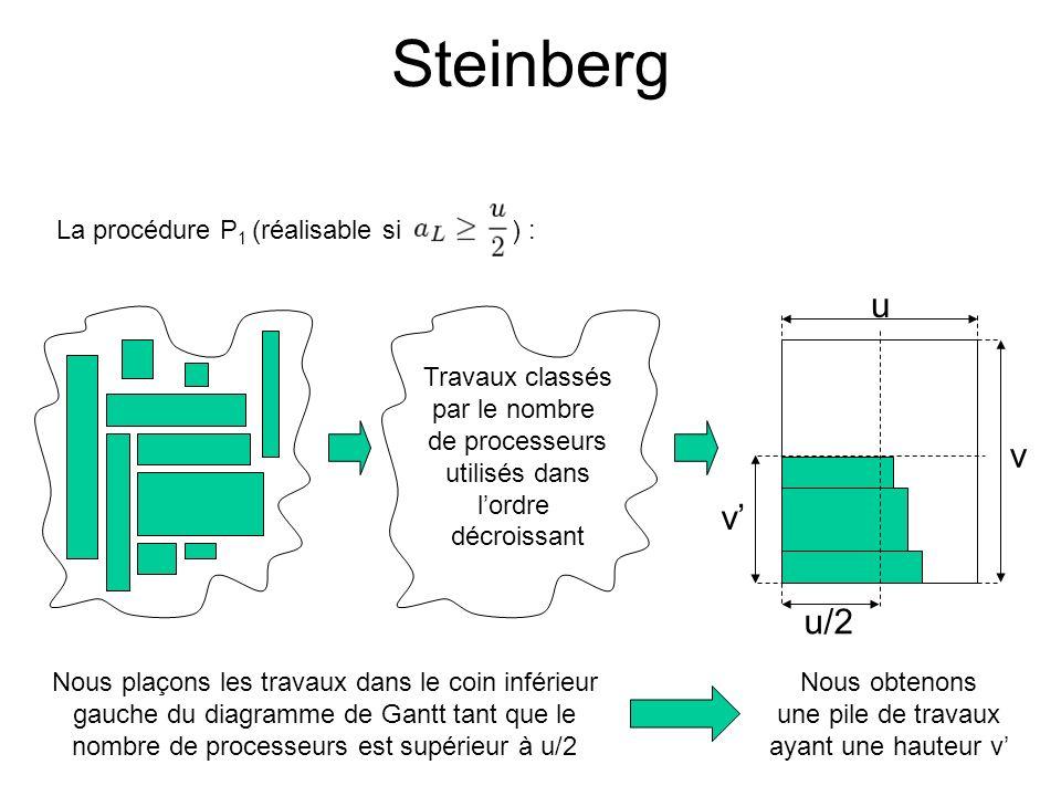 Steinberg v v u/2 u Travaux classés par le nombre de processeurs utilisés dans lordre décroissant Nous plaçons les travaux dans le coin inférieur gauc