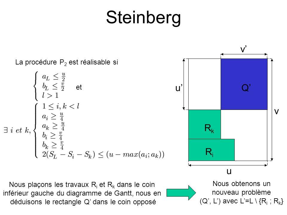 Steinberg RiRi RkRk Q u v v u et La procédure P 2 est réalisable si Nous plaçons les travaux R i et R k dans le coin inférieur gauche du diagramme de