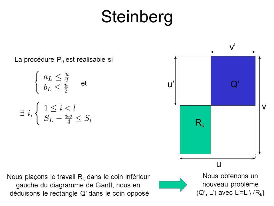 Steinberg RkRk Q u v v u et La procédure P 0 est réalisable si Nous plaçons le travail R k dans le coin inférieur gauche du diagramme de Gantt, nous e