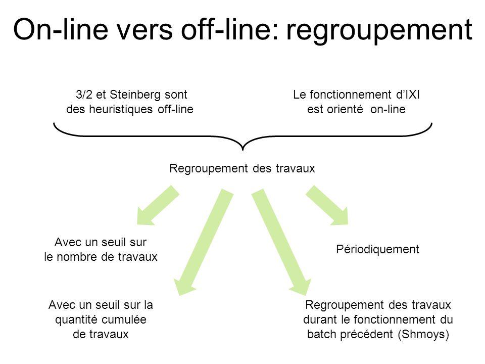 On-line vers off-line: regroupement 3/2 et Steinberg sont des heuristiques off-line Le fonctionnement dIXI est orienté on-line Regroupement des travau