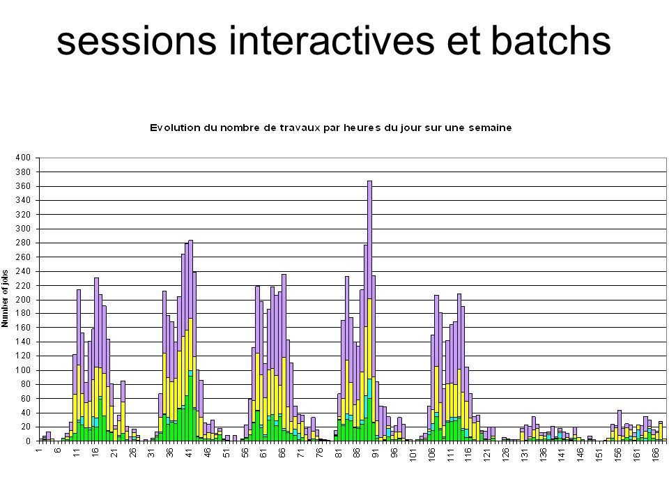 sessions interactives et batchs