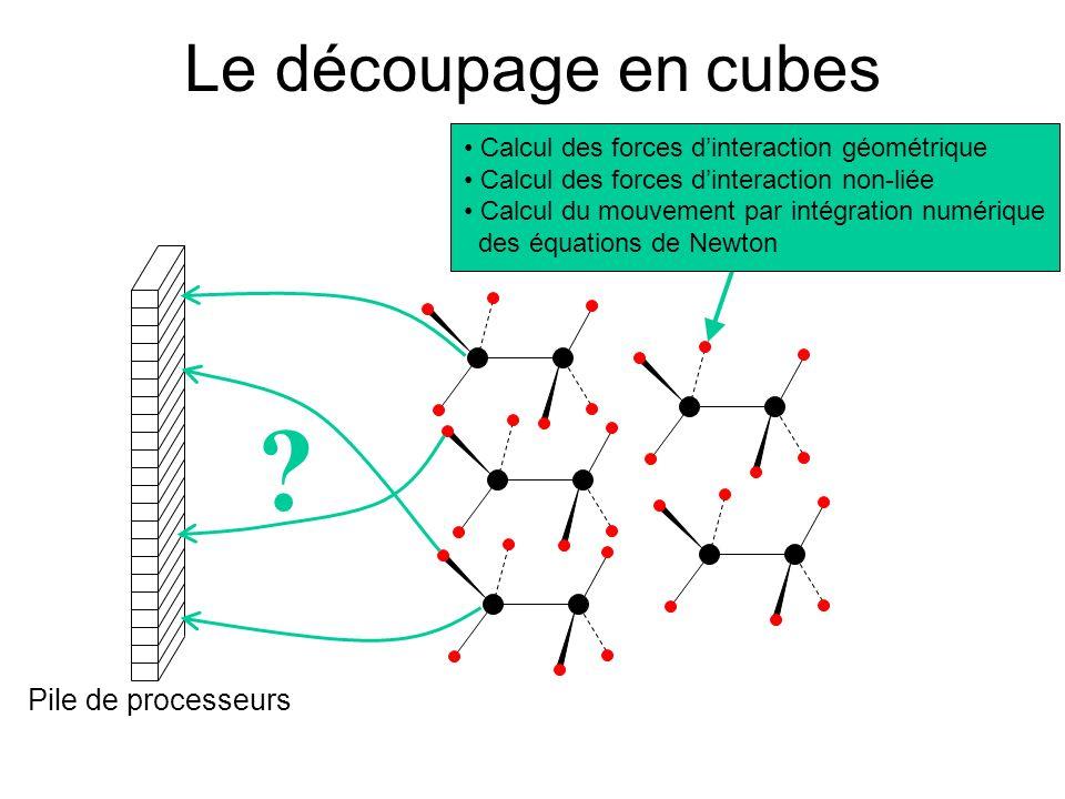 Le découpage en cubes ? Pile de processeurs Calcul des forces dinteraction géométrique Calcul des forces dinteraction non-liée Calcul du mouvement par