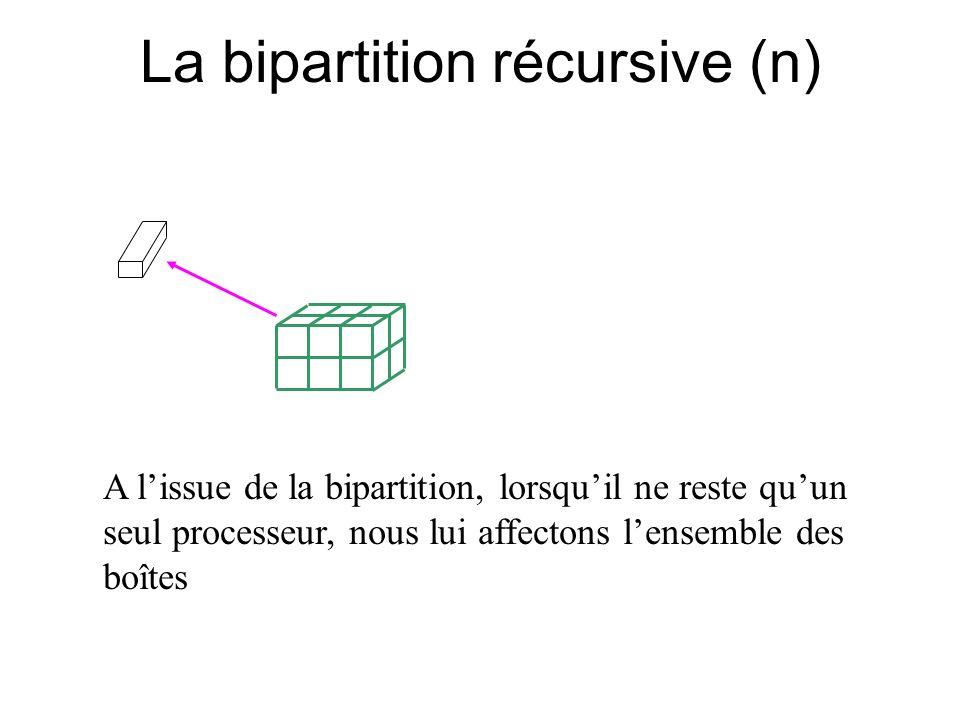 La bipartition récursive (n) A lissue de la bipartition, lorsquil ne reste quun seul processeur, nous lui affectons lensemble des boîtes