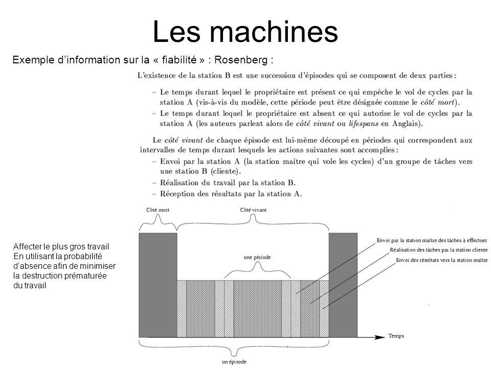 Les machines Exemple dinformation sur la « fiabilité » : Rosenberg : Affecter le plus gros travail En utilisant la probabilité dabsence afin de minimi