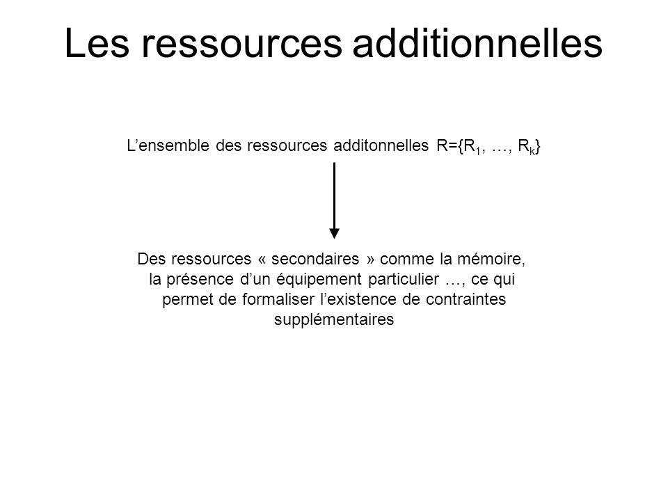 Les ressources additionnelles Lensemble des ressources additonnelles R={R 1, …, R k } Des ressources « secondaires » comme la mémoire, la présence dun