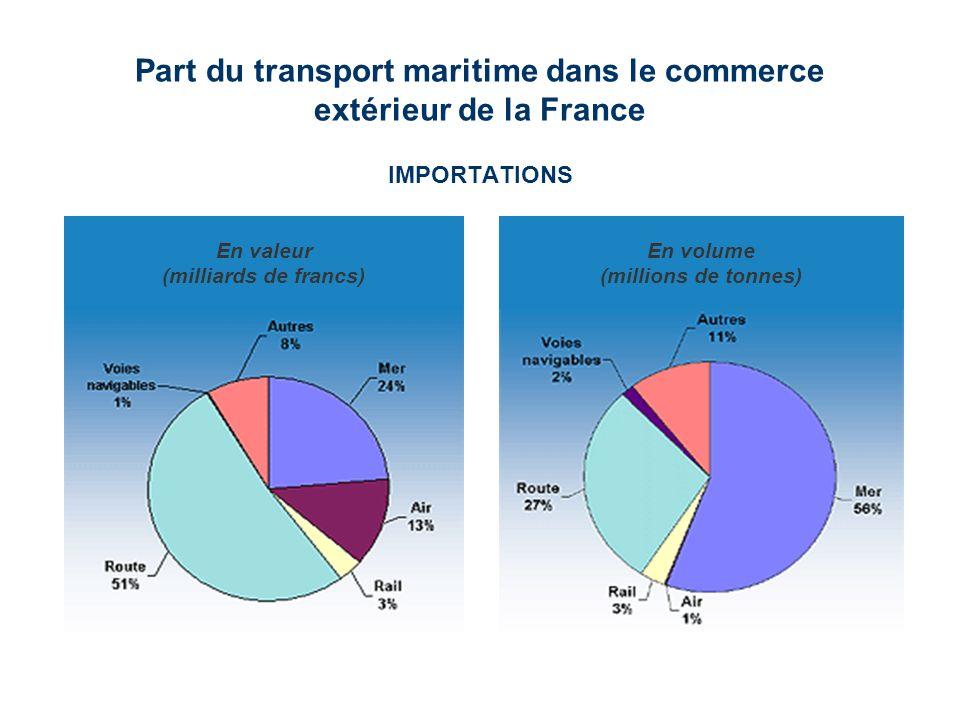 Part du transport maritime dans le commerce extérieur de la France IMPORTATIONS En valeur (milliards de francs) En volume (millions de tonnes)