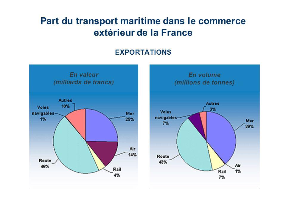 Part du transport maritime dans le commerce extérieur de la France EXPORTATIONS En volume (millions de tonnes) En valeur (milliards de francs)