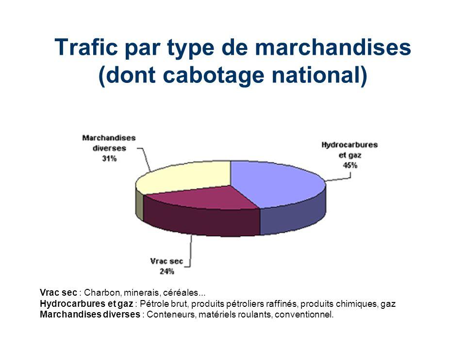 Trafic par type de marchandises (dont cabotage national) Vrac sec : Charbon, minerais, céréales... Hydrocarbures et gaz : Pétrole brut, produits pétro