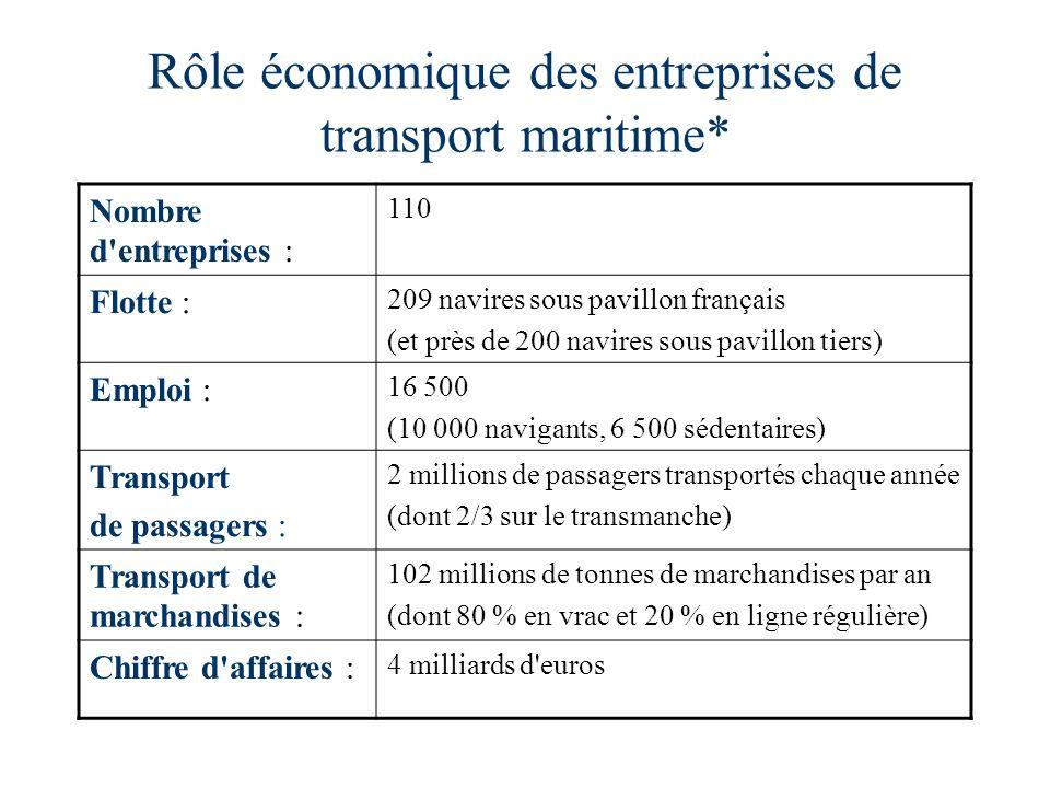Rôle économique des entreprises de transport maritime* Nombre d'entreprises : 110 Flotte : 209 navires sous pavillon français (et près de 200 navires
