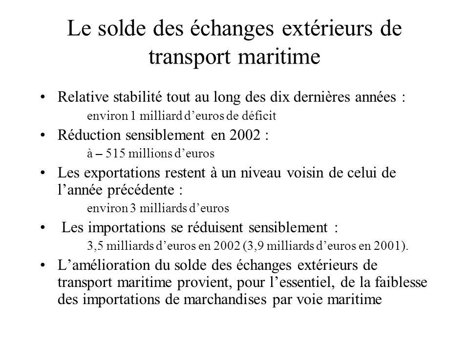 Le solde des échanges extérieurs de transport maritime Relative stabilité tout au long des dix dernières années : environ 1 milliard deuros de déficit