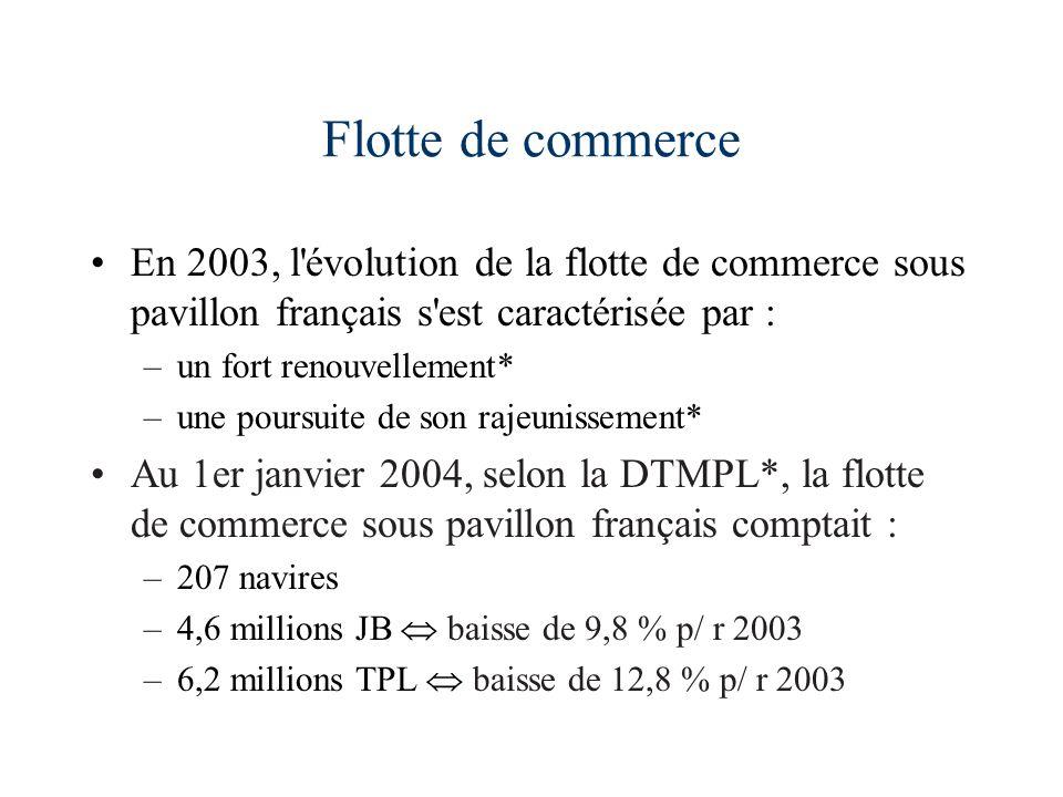 Flotte de commerce En 2003, l'évolution de la flotte de commerce sous pavillon français s'est caractérisée par : –un fort renouvellement* –une poursui