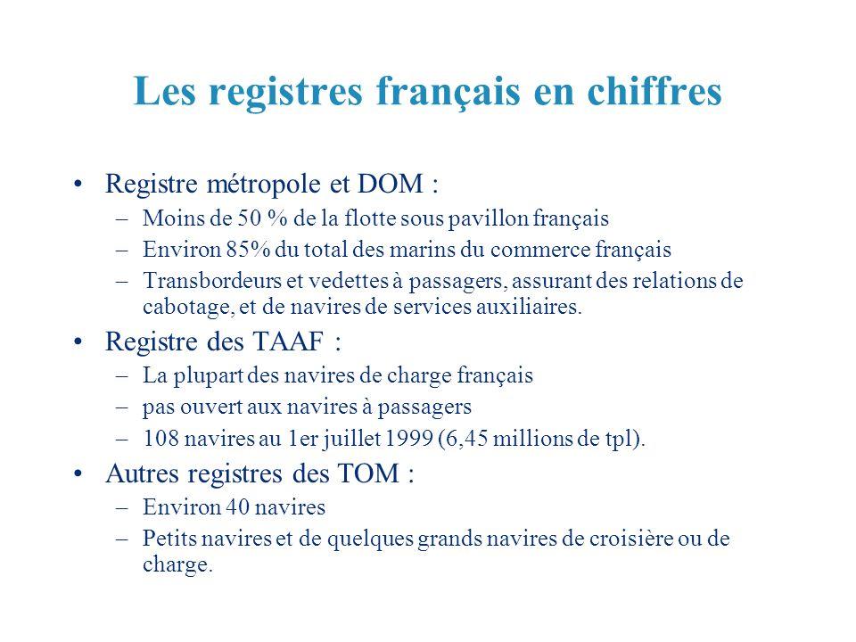 Les registres français en chiffres Registre métropole et DOM : –Moins de 50 % de la flotte sous pavillon français –Environ 85% du total des marins du