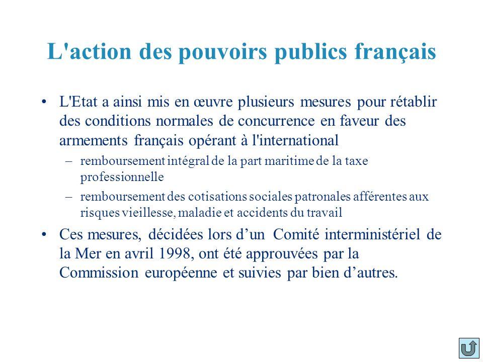 L'action des pouvoirs publics français L'Etat a ainsi mis en œuvre plusieurs mesures pour rétablir des conditions normales de concurrence en faveur de