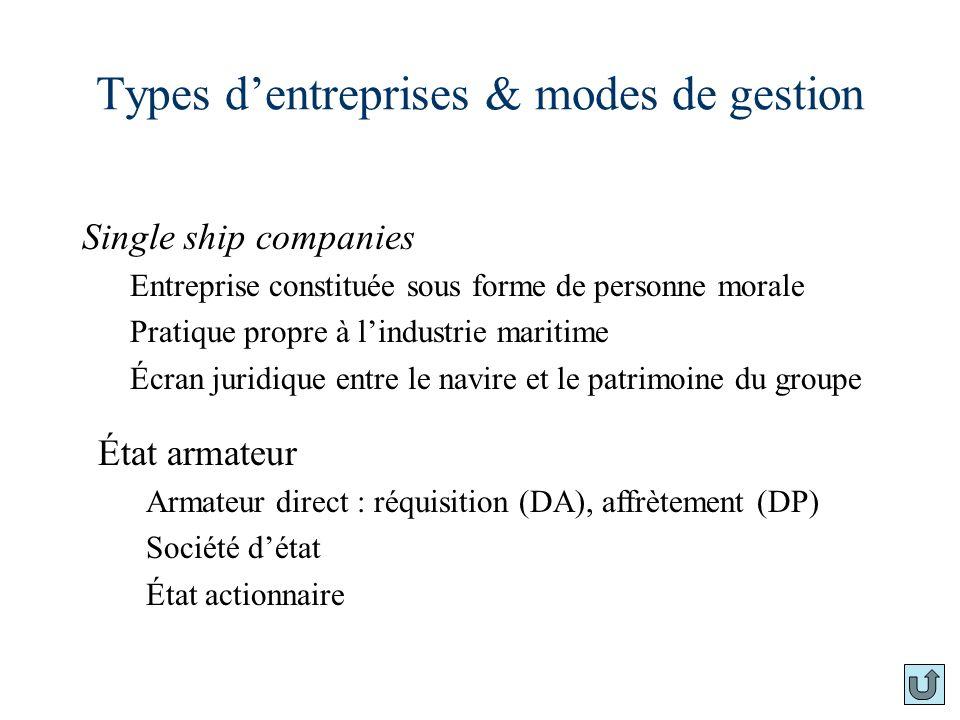 Types dentreprises & modes de gestion Single ship companies Entreprise constituée sous forme de personne morale Pratique propre à lindustrie maritime