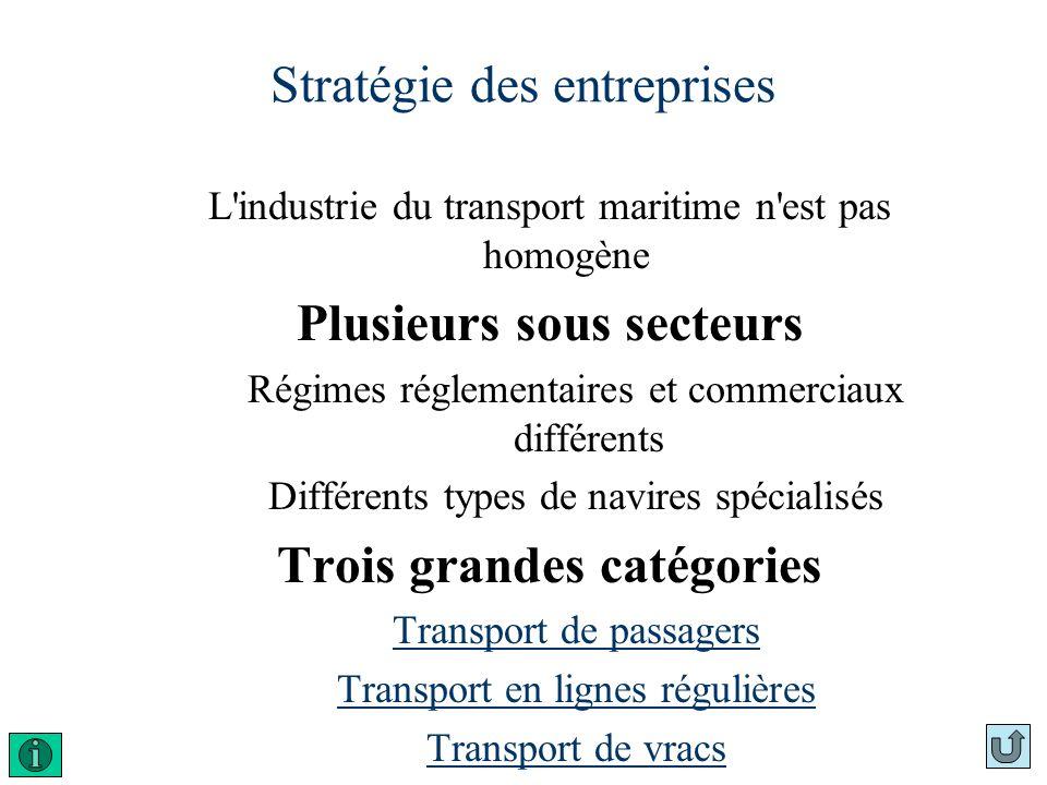 Stratégie des entreprises L'industrie du transport maritime n'est pas homogène Plusieurs sous secteurs Régimes réglementaires et commerciaux différent