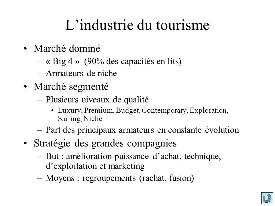 Lindustrie du tourisme Marché dominé –« Big 4 » (90% des capacités en lits) –Armateurs de niche Marché segmenté –Plusieurs niveaux de qualité Luxury,