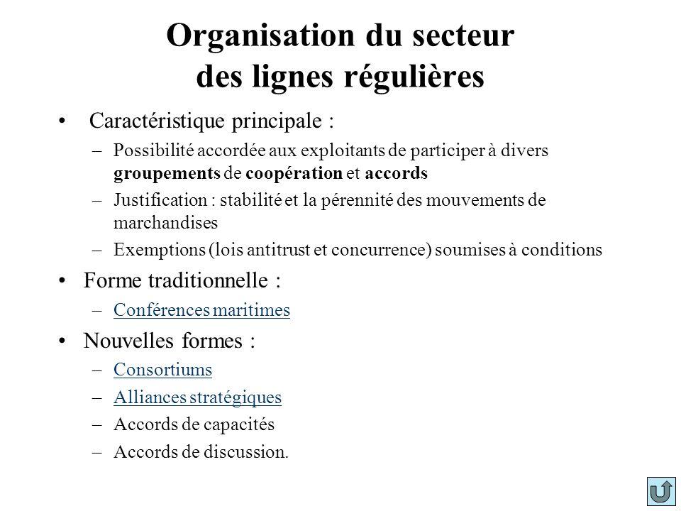 Organisation du secteur des lignes régulières Caractéristique principale : –Possibilité accordée aux exploitants de participer à divers groupements de