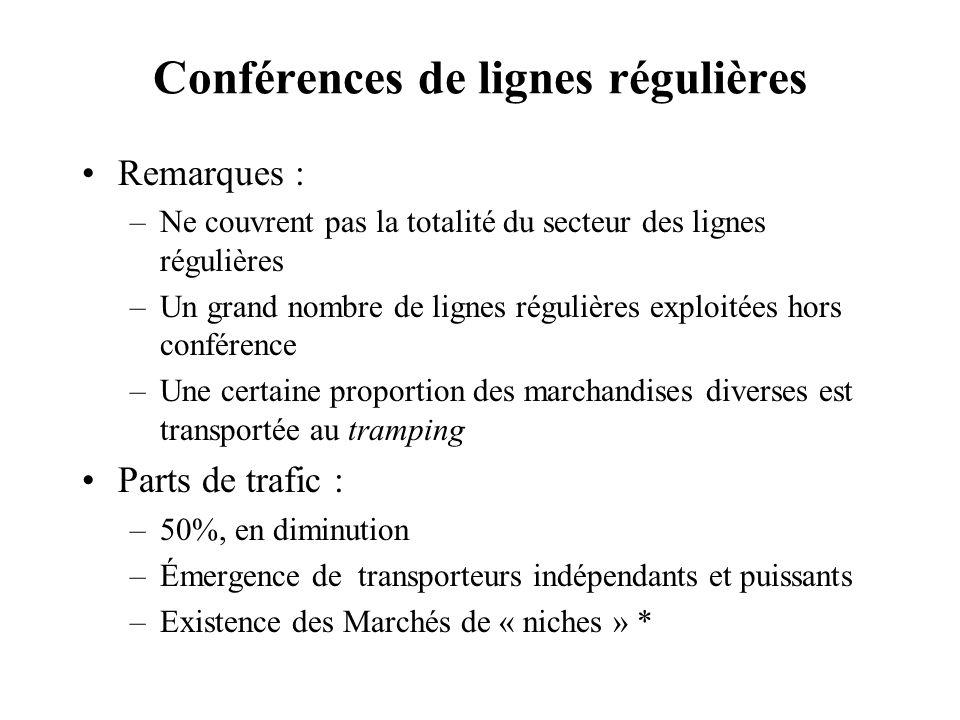 Conférences de lignes régulières Remarques : –Ne couvrent pas la totalité du secteur des lignes régulières –Un grand nombre de lignes régulières explo