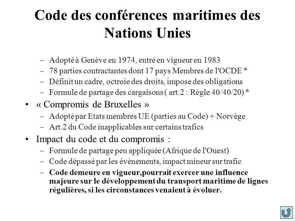 Code des conférences maritimes des Nations Unies –Adopté à Genève en 1974, entré en vigueur en 1983 –78 parties contractantes dont 17 pays Membres de