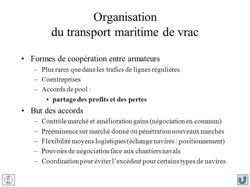 Organisation du transport maritime de vrac Formes de coopération entre armateurs –Plus rares que dans les trafics de lignes régulières –Coentreprises