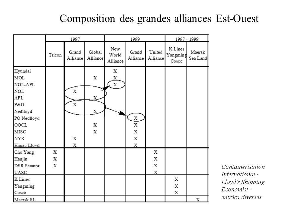 Composition des grandes alliances Est-Ouest Containerisation International - Lloyd's Shipping Economist - entrées diverses