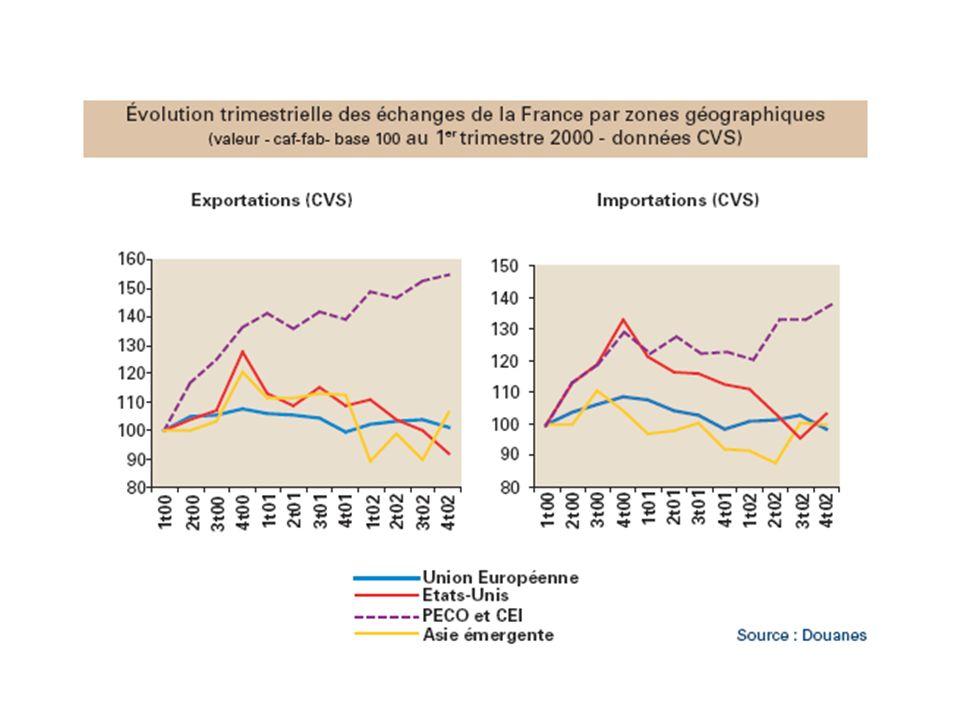 Parts de marché des armements ou des alliances sur les segment est-ouest entre 1990 et 2000