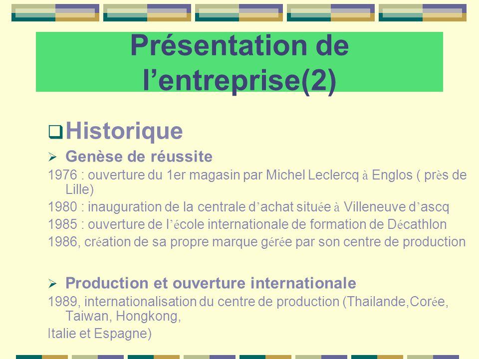 Présentation de lentreprise(2) Historique Genèse de réussite 1976 : ouverture du 1er magasin par Michel Leclercq à Englos ( pr è s de Lille) 1980 : in