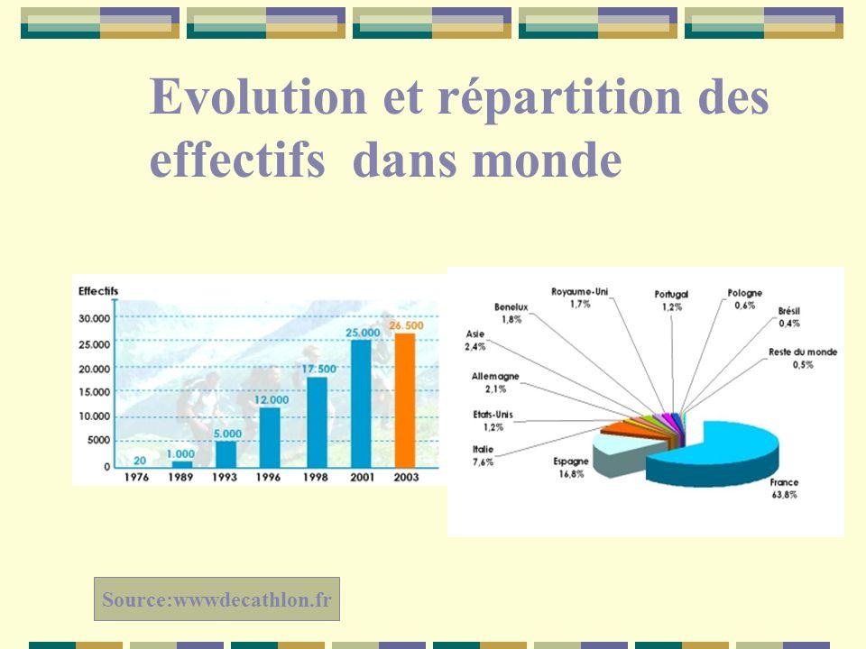 Evolution et répartition des effectifs dans monde Source:wwwdecathlon.fr