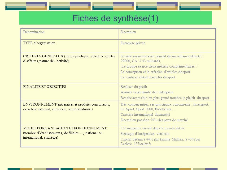 Fiches de synthèse(1) DénominationDecathlon TYPE dorganisationEntrepise privée CRITERES GENERAUX (forme juridique, effectifs, chiffre daffaires, natur
