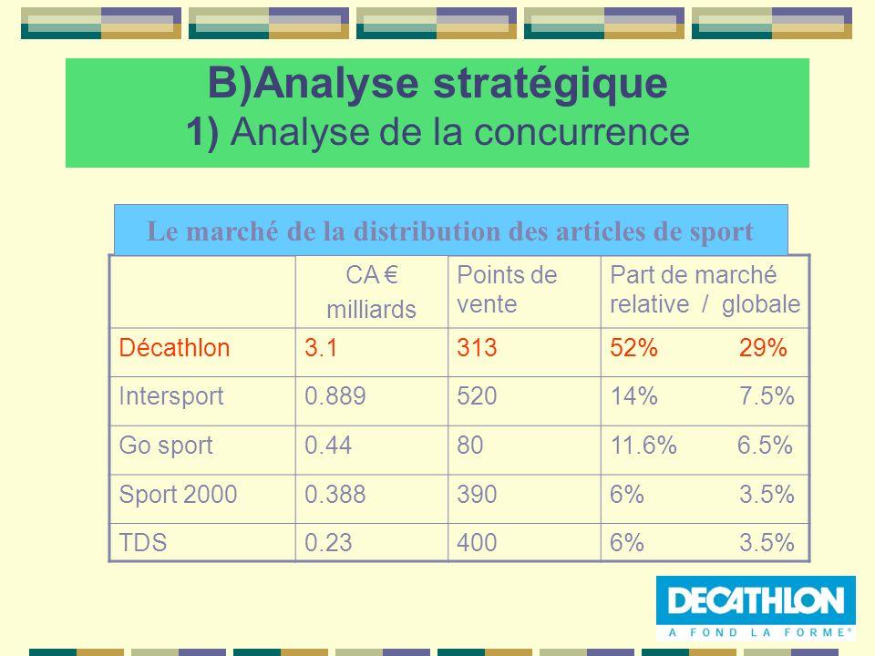 B)Analyse stratégique 1) Analyse de la concurrence CA milliards Points de vente Part de marché relative / globale Décathlon3.131352% 29% Intersport0.8